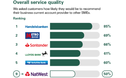 Business Banking | NatWest Bank