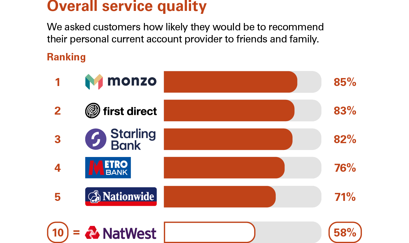 Graph showing service quality results. NatWest position is 7.