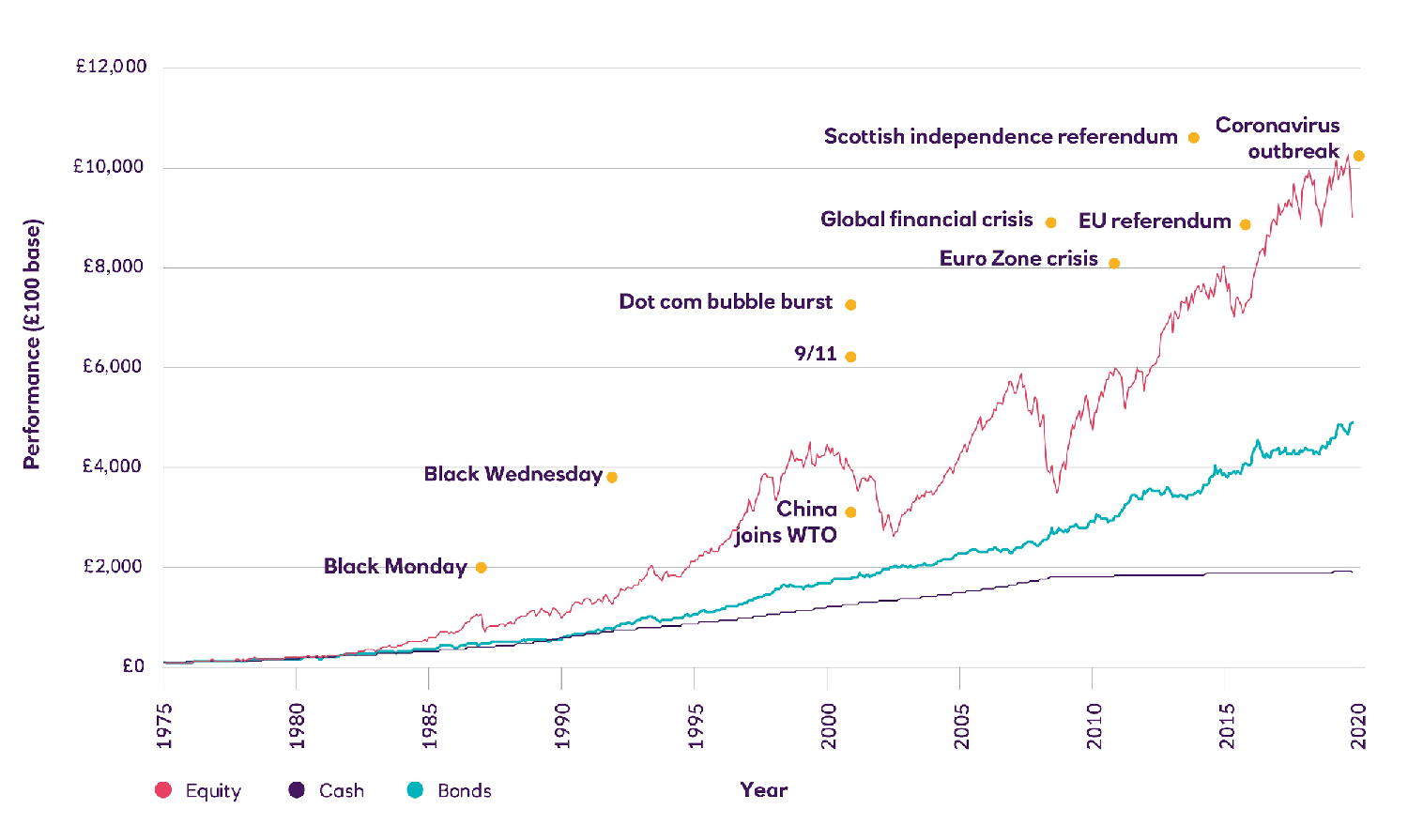 Chart showing the ups and downs of the UK share market over the long term between 1975 and 2020.