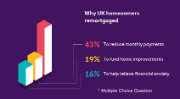 Why do UK homeowners remortgage? 43% remortgage to reduce monthly payments. 19% to fund home improvements. 16% to relieve financial anxiety. Note this was a multiple-choice question.